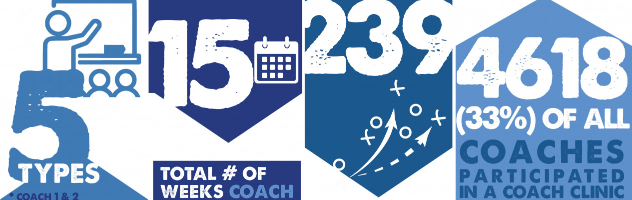 Over 4,600 coaches benefit from clinics and other development opportunities